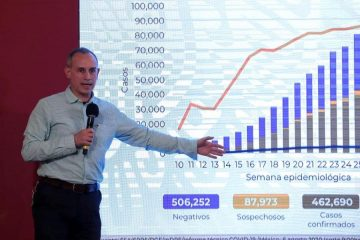 México alcanza 50 mil muertes por Covid; hay 462 mil casos