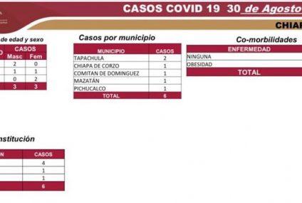 Alcanza Chiapas 6 mil 274 casos y 546 defunciones