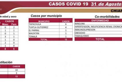 Fin De Mes Con 6 Mil 287 Casos Y 547 Defunciones