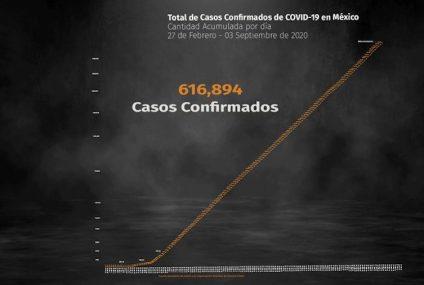 Coronavirus en México: cifra de muertos aumentó a 66,329 y contagios a 616,894