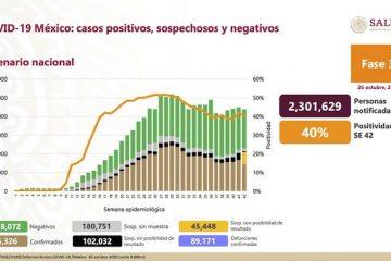 Coronavirus en México: se registraron 4,166 nuevos contagios y 247 muertes