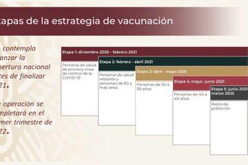 Gobierno presentará plan de vacunación contra COVID-19; ve en qué etapa te tocaría la aplicación