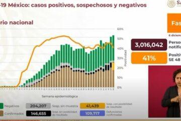 Reporte de coronavirus en México, 6 de diciembre