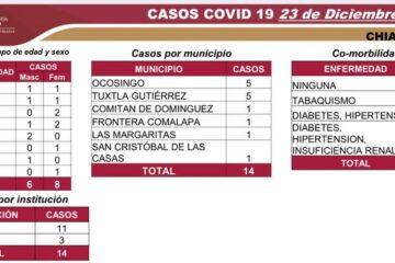 14 CASOS nuevos de COVID-19 en seis municipios de la entidad