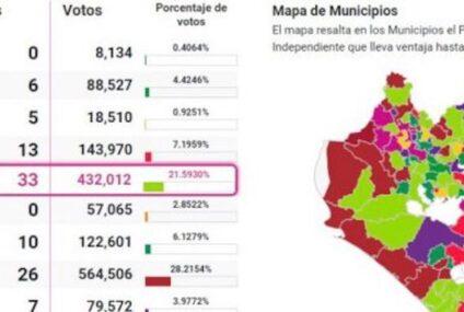 PVEM y PT los ganadores en Chiapas de la jornada electoral